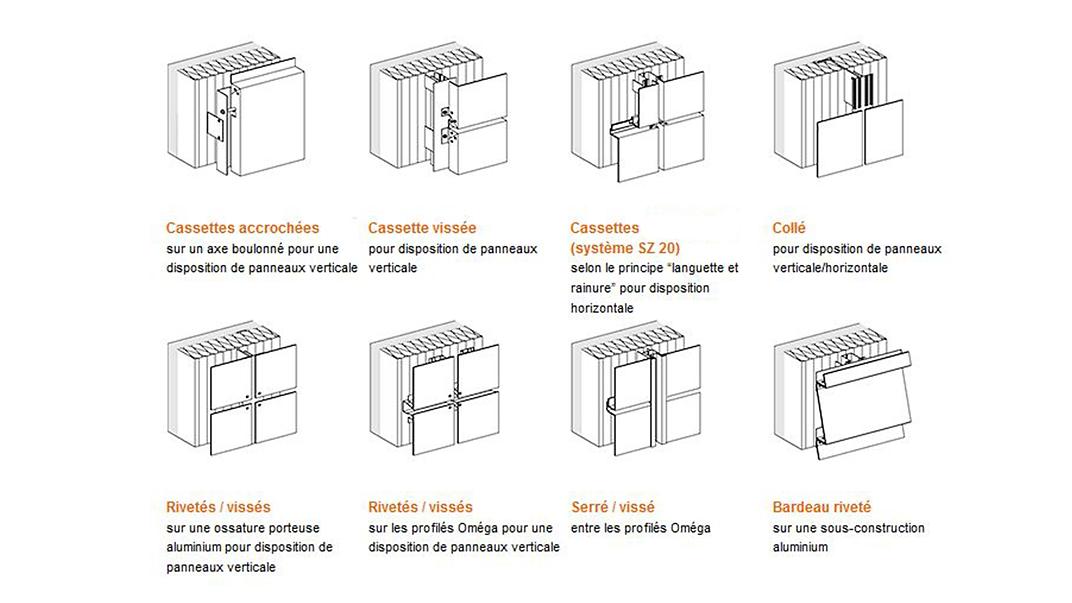 Système de montage Panneau composite en aluminium