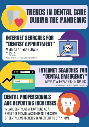 Trends in Dental Care During the Pandemi