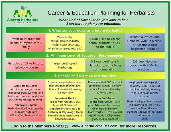 HerbalEducationFlowChartAHA02.2020-page-