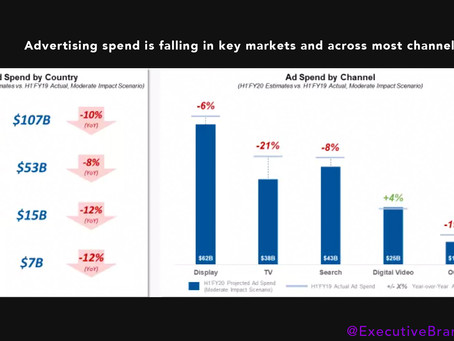 What is Hybrid Marketing for the now? - How to pivot during the ad spend decline