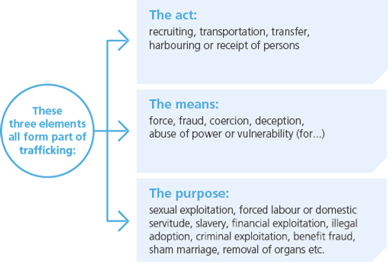 What+is+Human+Trafficking.png