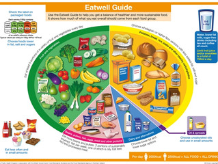 Quick guide to 'Healthy Eating'