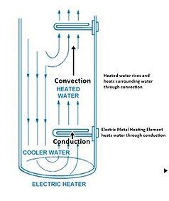 Conduction-Convection.JPG