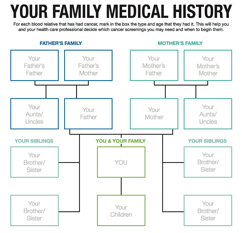 Search results for easy family tree template calendar 2015 for Medical family tree template