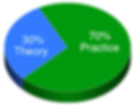theory-practice-piechart.png