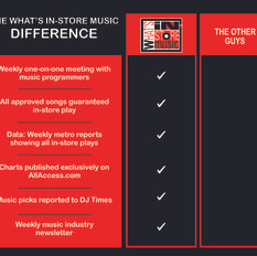 What's In-Store Music We Check All the Boxes