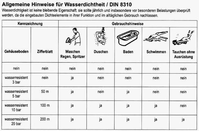 Tabelle Wasserdichtigkeit.jpg