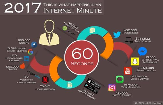 An Internet Minute ...