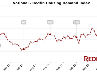Housing Demand Index Dips from January's Record High