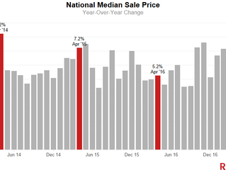 Homes Sold Faster Than Ever in April; Prices Marched Upward