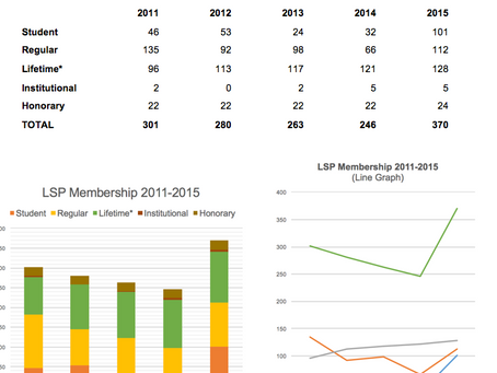 LSP 2015 membership figures off the charts!