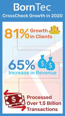 Client Success Infographic