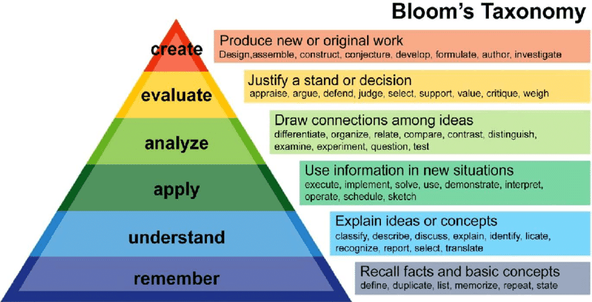 Online Course Boom's Taxonomy