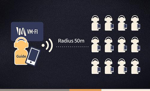 VM-Fi Audio tour 麥成文創 導覽機