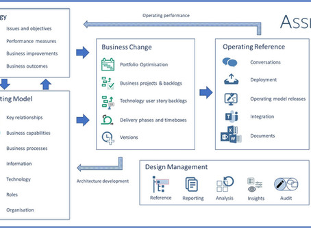 Integrating strategy, operating model design, and business change