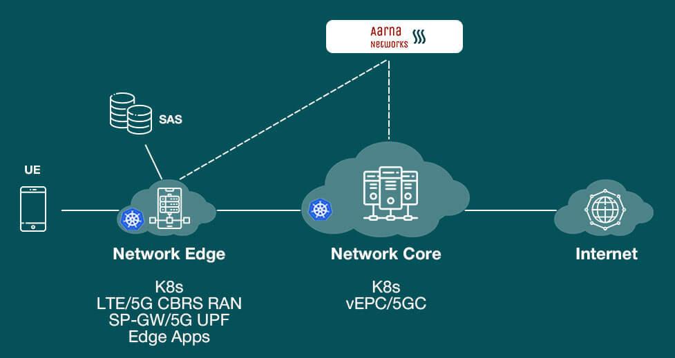 Private LTE/5G over CBRS with edge computing demo in the LF Edge Akraino