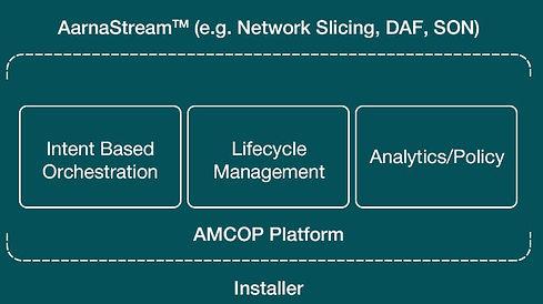 Aarna Networks Multi Cluster Orchestration Platform (AMCOP)