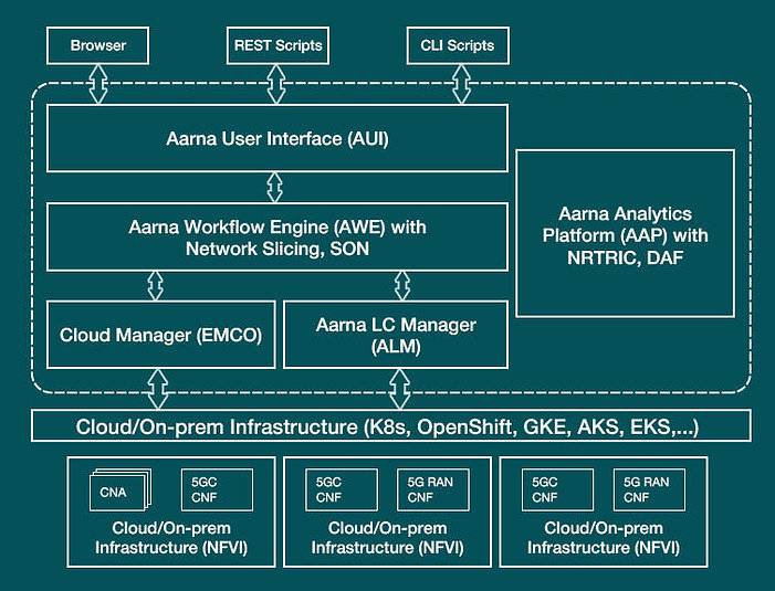 Aarna Networks Multi Cluster Orchestration Platform
