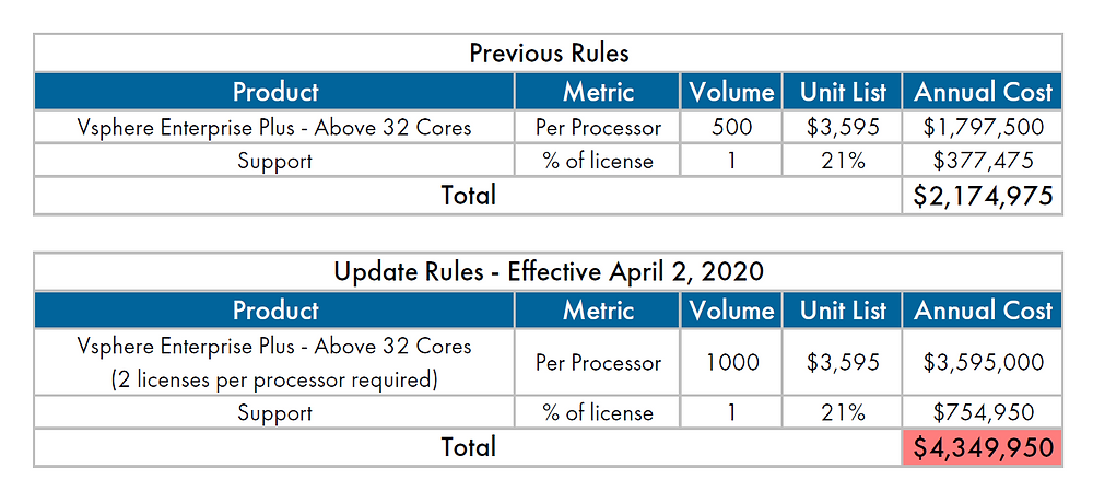 VMware Licensing Change - VMware cost increase