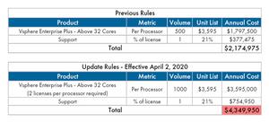 VMware Licensing Change - VMware cost increase