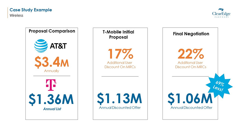 Telecom industry Savings Case Study - comparison between AT&T and T-mobile proposal and negotiation price