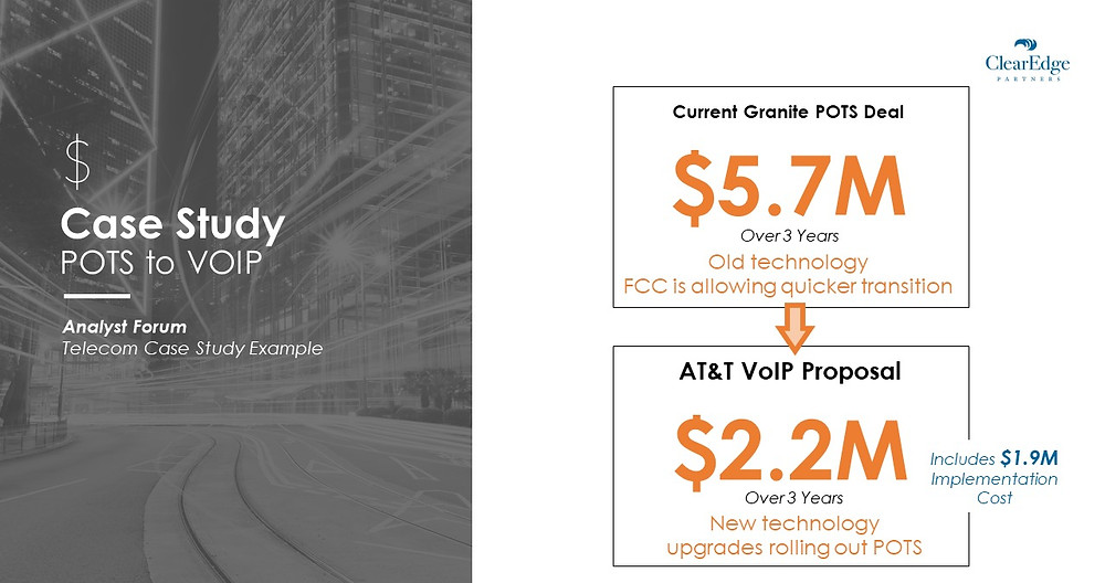 POTS to VOIP Savings