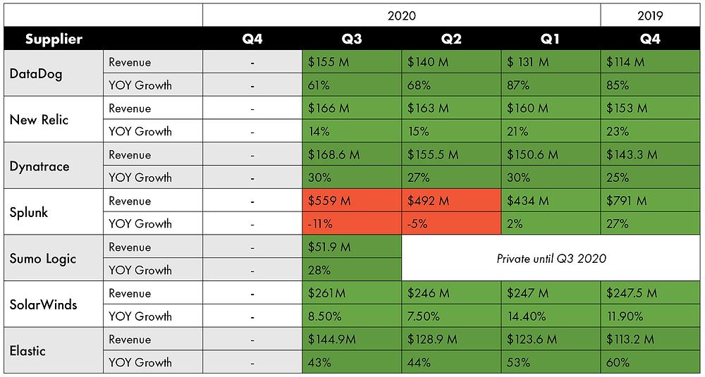 Financials with Revenue and YOY Growth for monitoring companies: DataDog, New Relic, Dynatrace, Splunk, Sumo Logic, Solarwinds, Elastic
