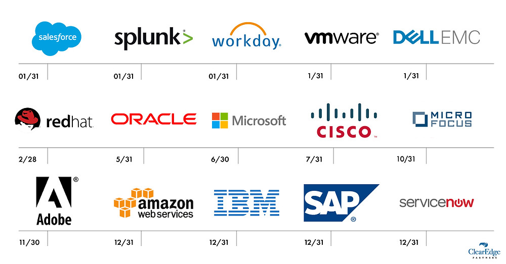 Tech Vendor Fiscal Year Ends for leveraging negotiations in IT deals