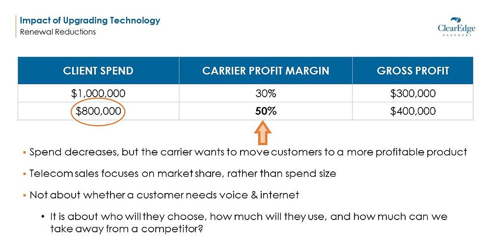 Telecom Carrier Profit Margin on New Technology