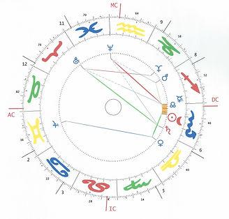 Astrologie, Radix