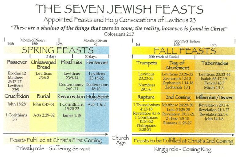the-7-jewish-feasts2.jpg