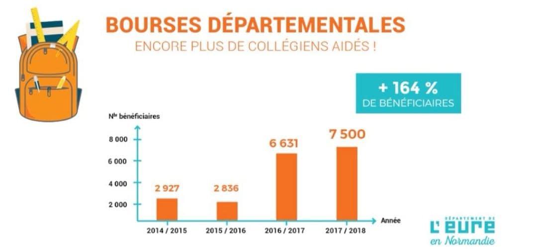 Bourses_départementales