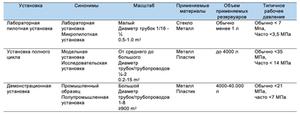 Классификация по масштабу установки