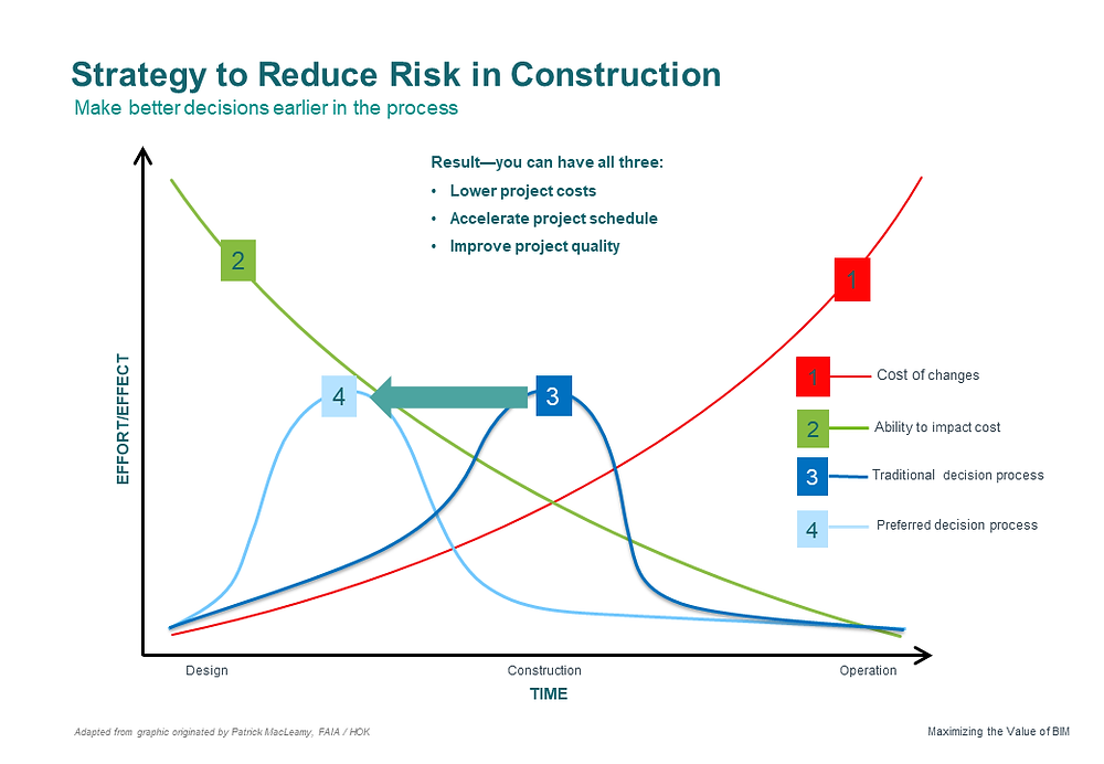Redcuing risk in construction