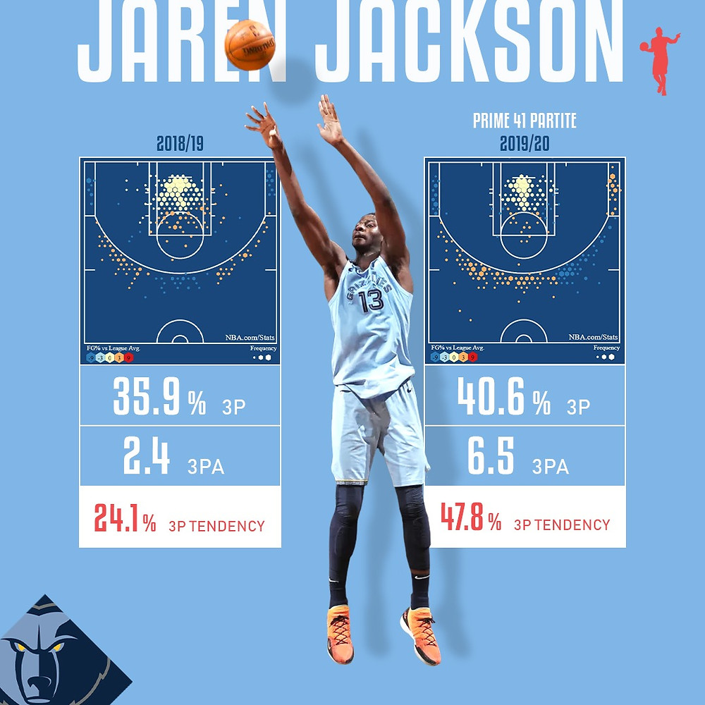 Jaren_Jackson_Around_the_Game_NBA