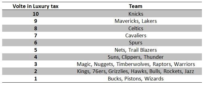 Luxury_Tax_NBA_Around_the_Game