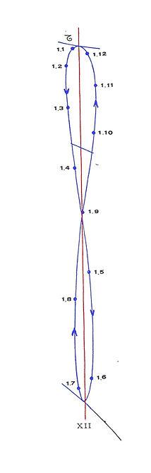 Equation du temps : temps moyen et temps vrai