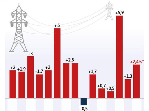 Augmentation Électricité