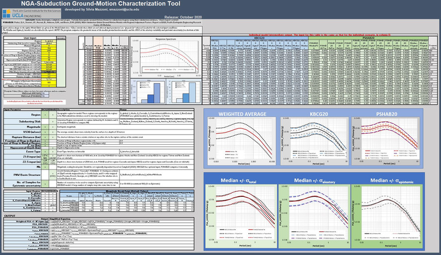 NGAsub GM Tool (Excel, Matlab, Python, R)  (link)