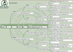 Genealogía Mantenido