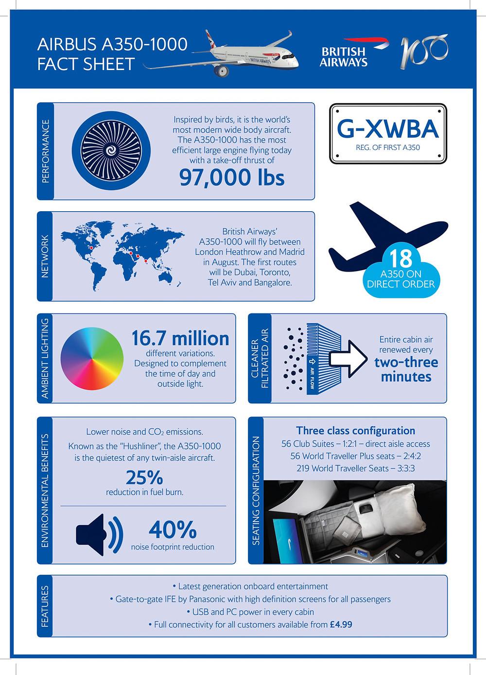 BA A350-1000 fact sheet