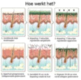 Het proces van de Biopeeling Cosmevision