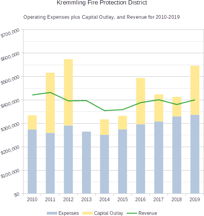 KFPD Expenses Capital Outlay and Revenue