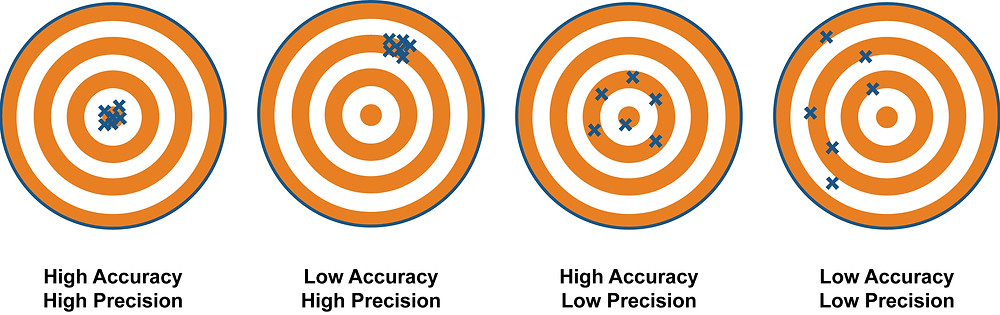 The difference between precision and accuracy