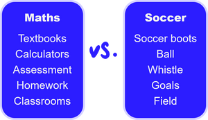 Maths has textbooks, calculators, assessment, homework and classrooms. Soccer has soccer boots, balls, whistles, goals and a field