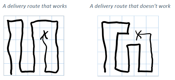 Left hand side shows 5 by 5 grid with a delivery route that works. Right hand side shows a 5 by 5 grid with a delivery route that doesn't work.