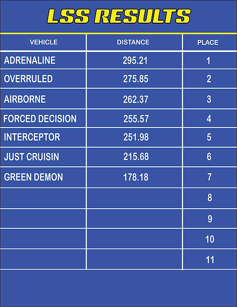 CANANDAIGUA LSS RESULTS.png
