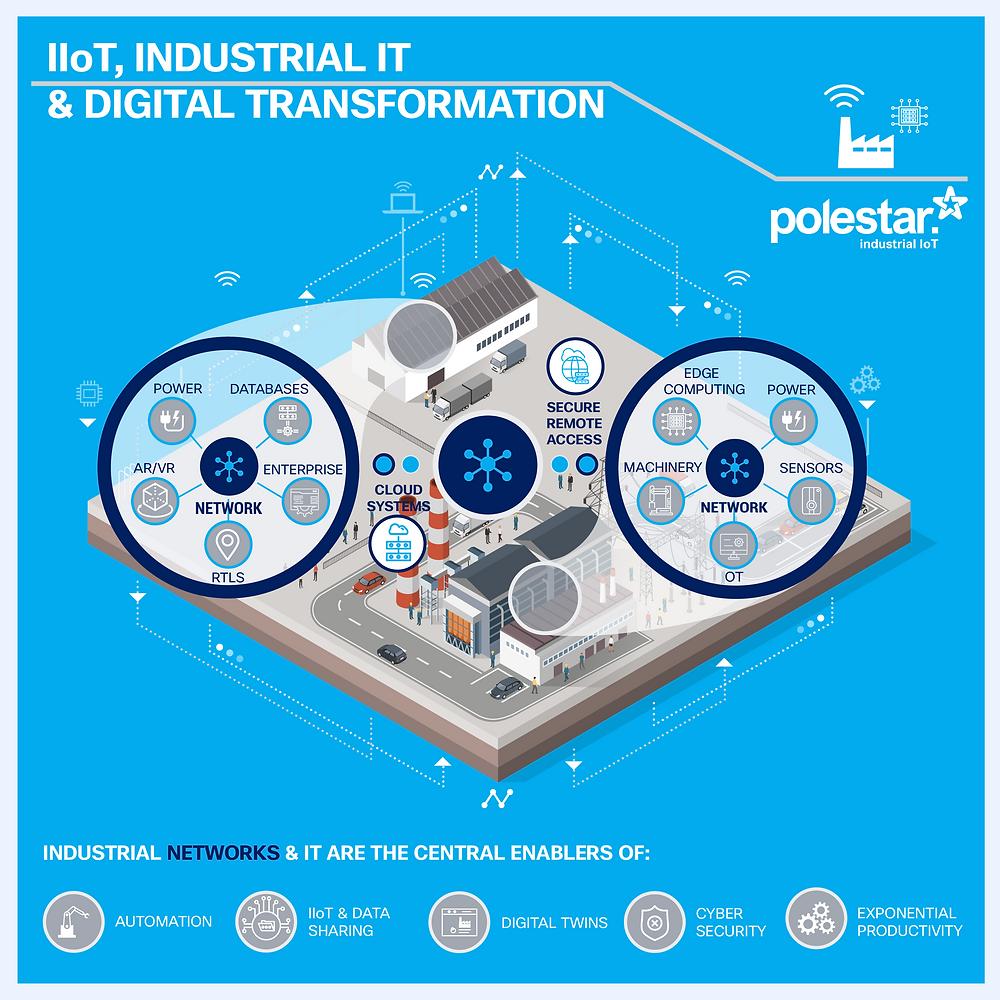 Industrial Networks, IIoT, Industrial IT, Digital Transformation