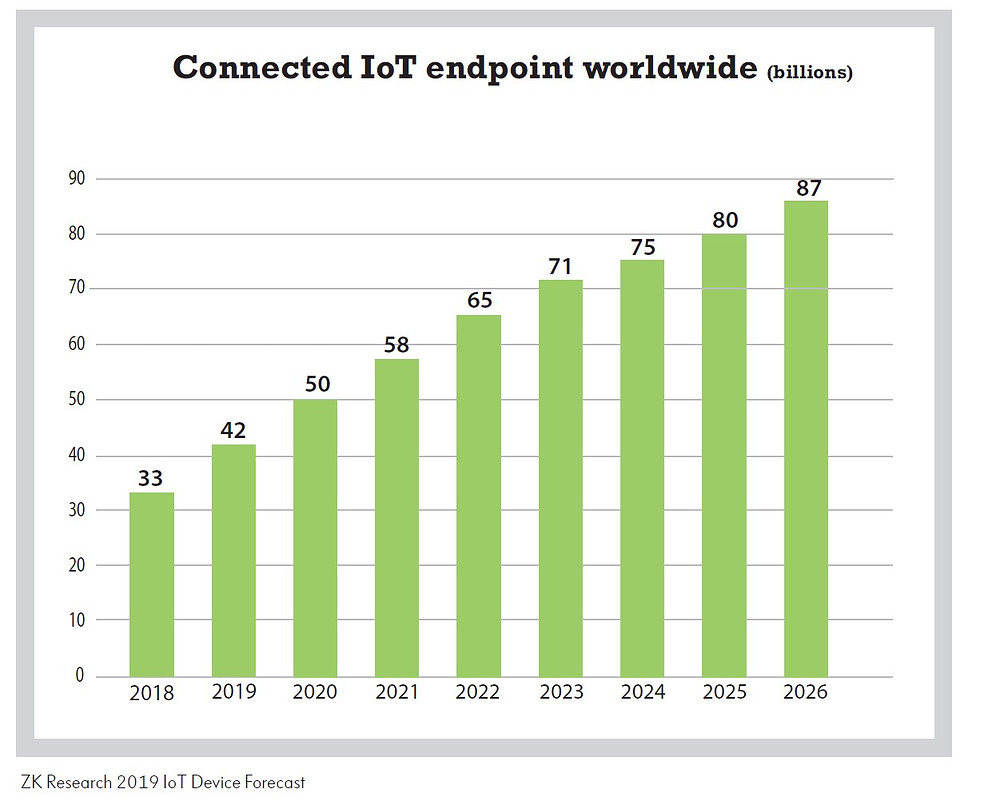 IoT Endpoints, Industry 4.0 Cisco Catalyst 9000 Switches Industrial Wireless Routers Cybersecurity