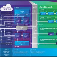 Secure-by-Design Architectures